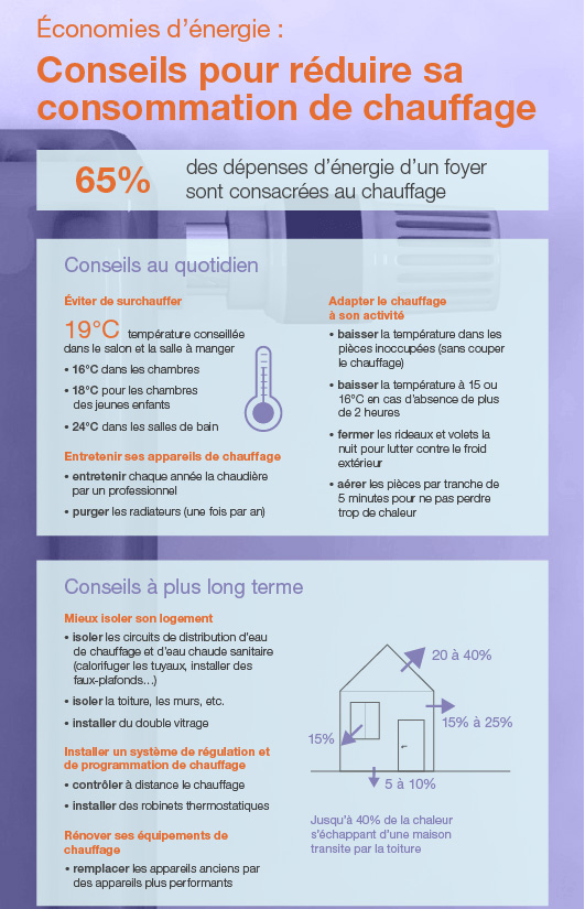 infographie-conseils-pour-reduire-sa-conso-energie